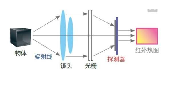 電磁波一光一紅外線